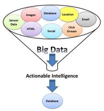 ScaleDB big_data_funnel