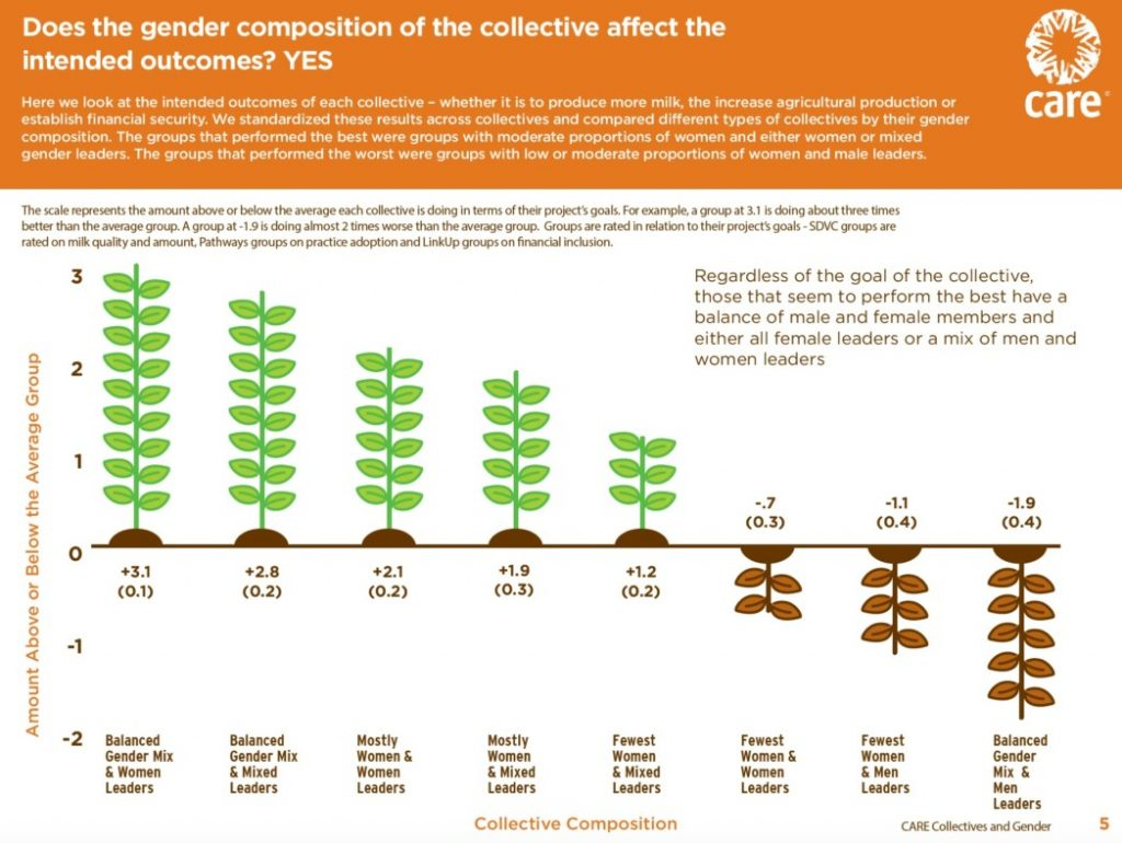 Does gender composition of the collective affect the intended outcome? YES.