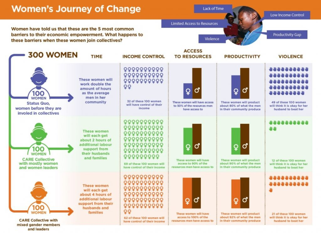 CARE graph showing women's journey of change