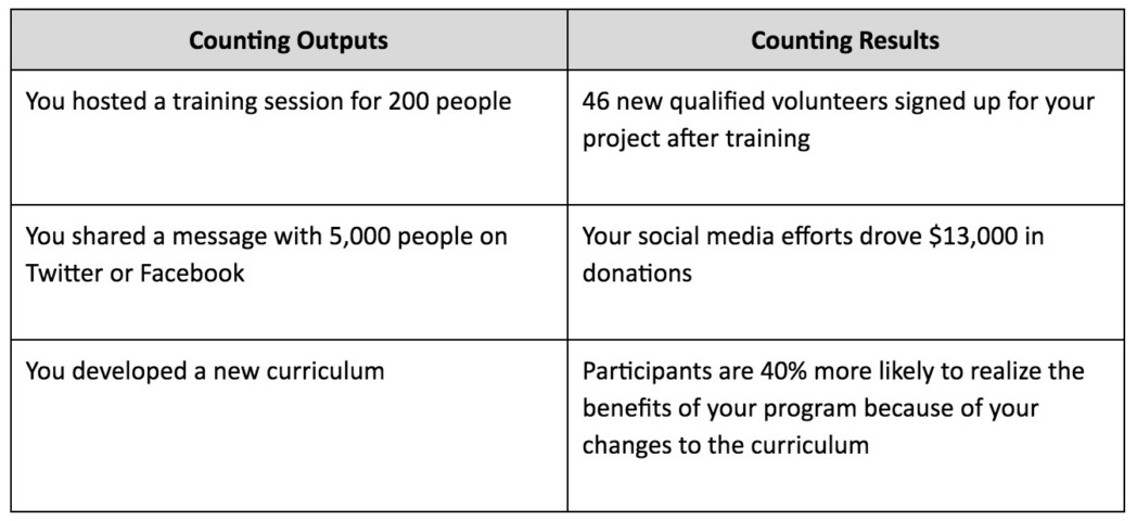 Comparing Outputs and Outcomes