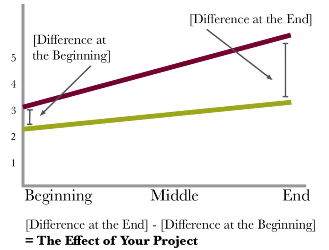 Difference at the end - difference at the beginning = impact of your project