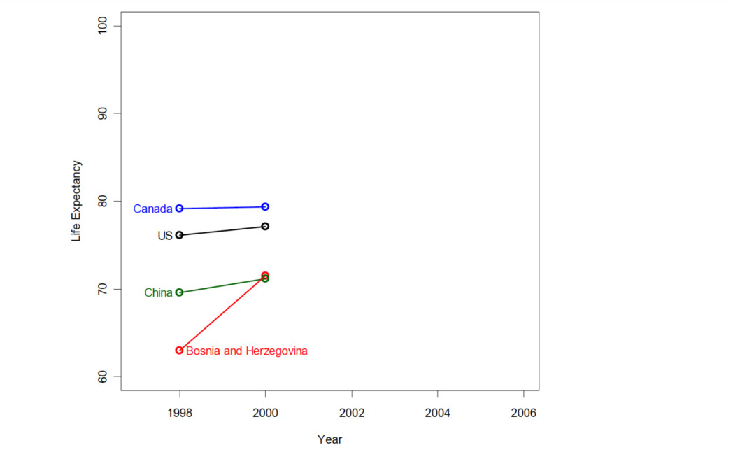 We see trends in this data, but can we make predictions based on those trends?
