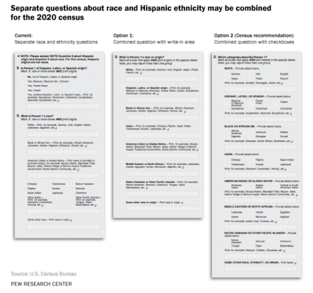 The US Census is changing to better collect data on ethnicity, race, and aboriginal status.