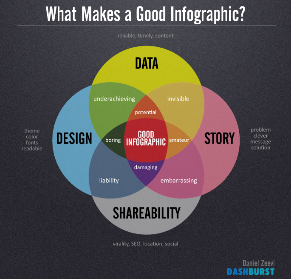 Data visualization how to tell a story with