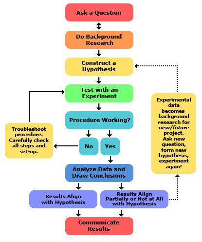 2013-updated_scientific-method-steps_v6_noheader
