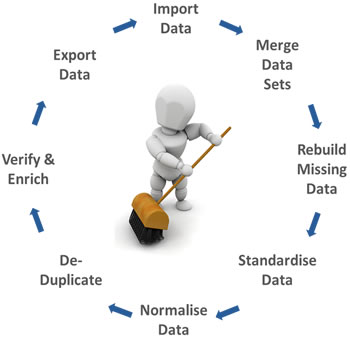 database cleaning How to Minimize Your Costs in Effective Data Cleaning - Datassist