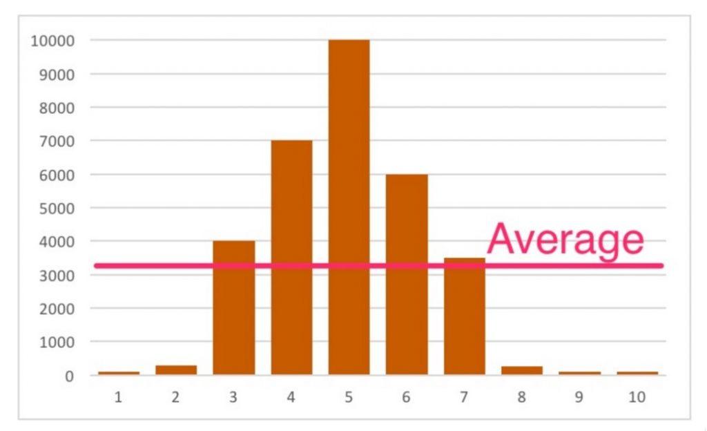 average 3