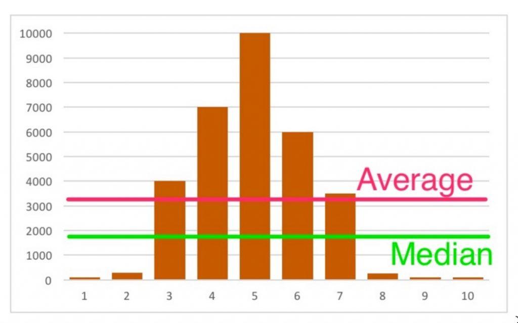 average 4