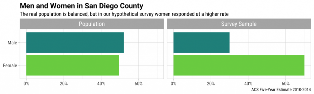 More women responded to the survey than men.