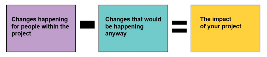 All changes - changes that would happen anyway = your impact
