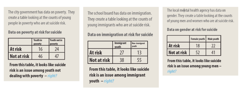 Different agencies provide conflicting data on suicide risk.