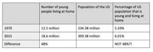 Percent change misleads us into thinking instances of adult children living at home have increased dramatically.