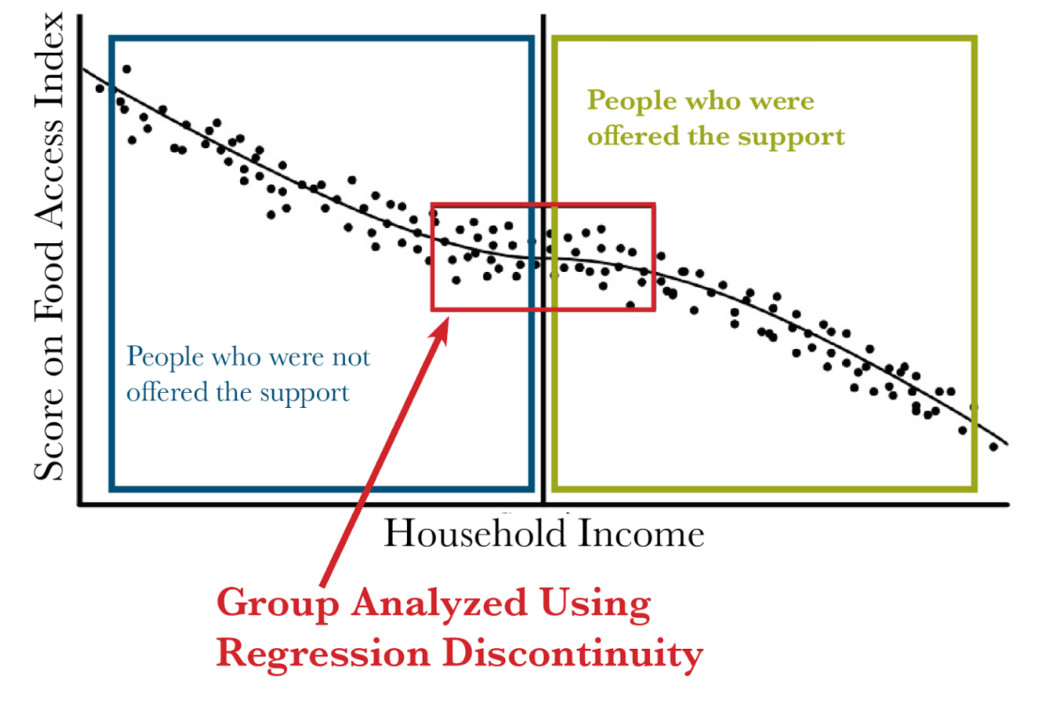 People just above and just below the eligibility threshold can be compared using regression discontinuity design.