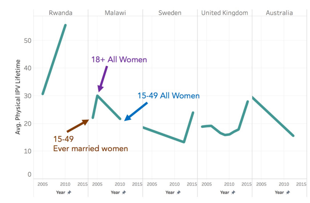 Our data biography revealed different groups of women were surveyed for each data point.