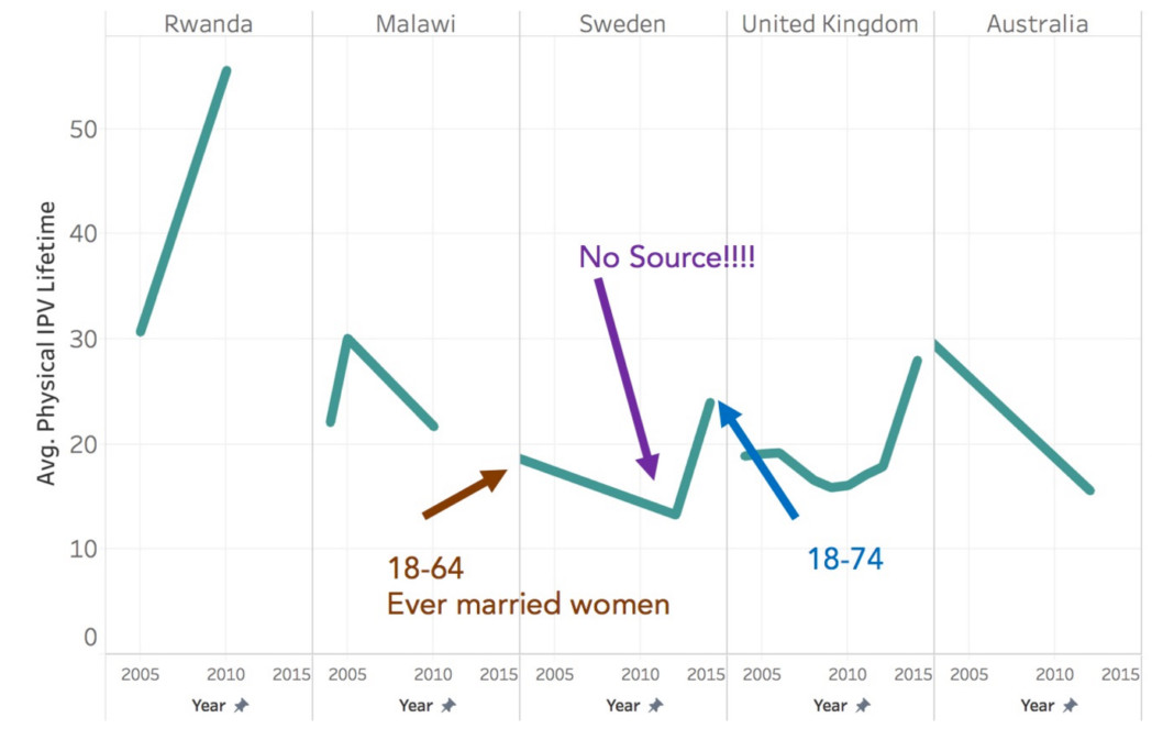 Some of the data for Sweden was missing.