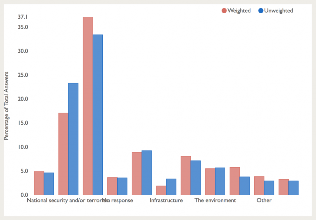 Veracio improved survey results by weighting to make them more representative.
