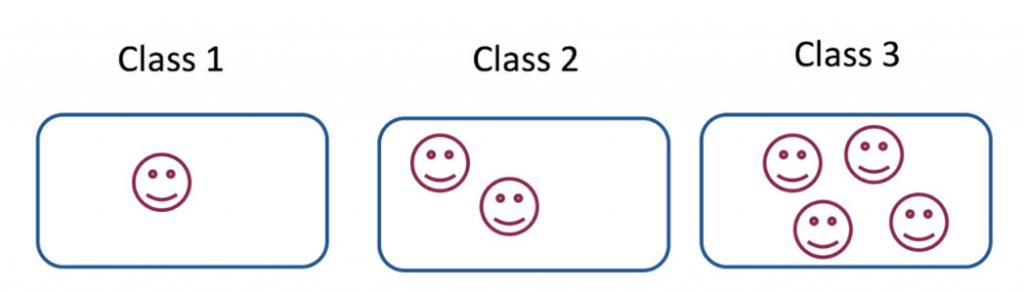 Class One has one student, Class Two has two students, Class Three has four students.