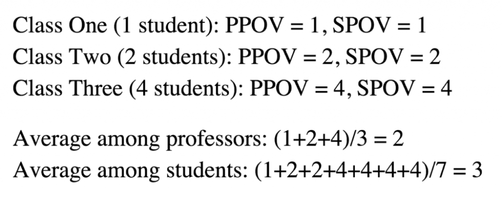The students' answers are 1+2+2+4+4+4+4, for a total of 21. Divided by 7 students, that puts the average class size at 3. The professors' answers are 1+2+4, for a total of 7. Divided by 3 professors, that puts the average class size at 2.