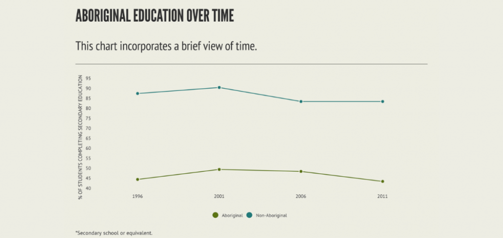 This graph looks at aboriginal education over a brief view of time.