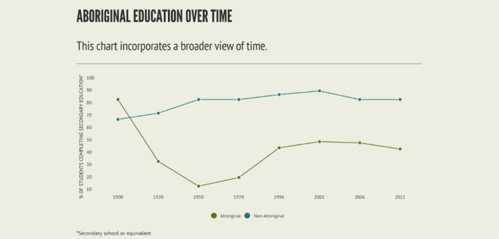This graph looks at aboriginal education over a broader and more culturally appropriate view of time.