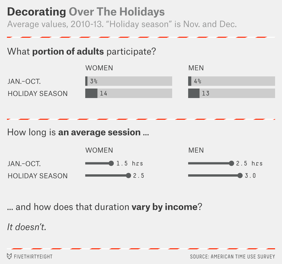 holiday-time-use-decorating1