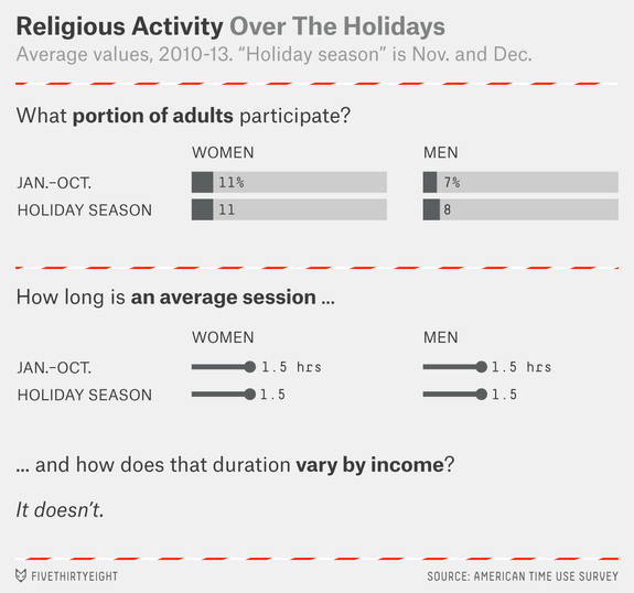 holiday-time-use-religious-activity1