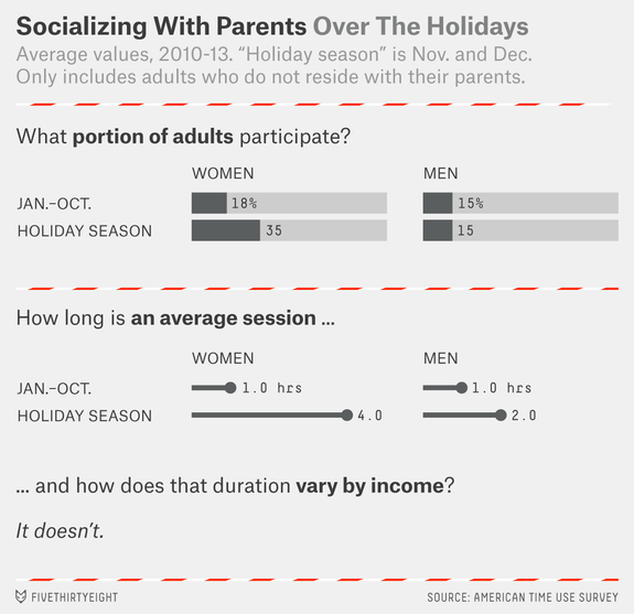 holiday-time-use-socializing-parents
