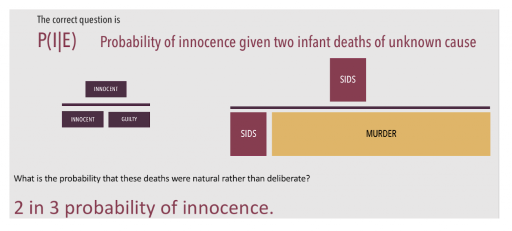 There was a two in three chance these babies died from SIDS or other unexplained natural causes.