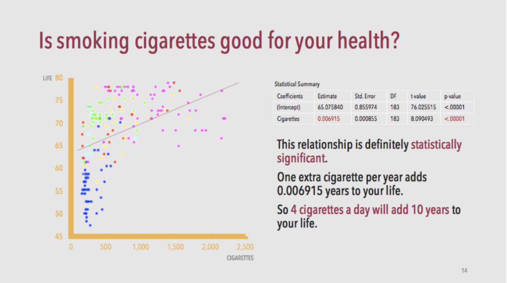 This chart suggests smoking four cigarettes a day will add 10 years to your life.