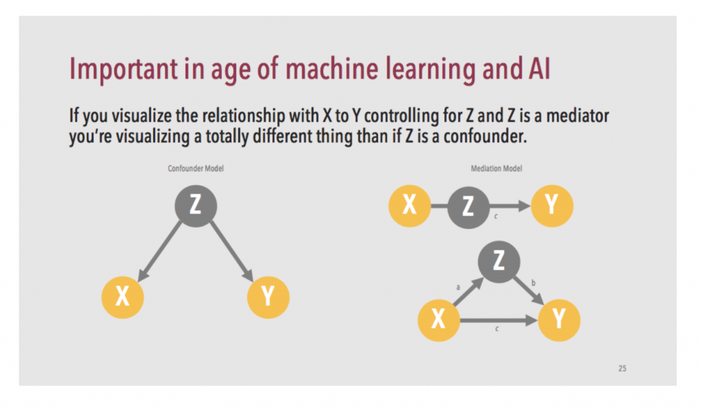 Understanding causality is critical in an age of machine learning.