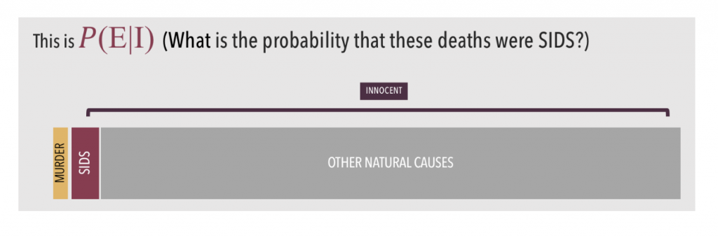 Probability of evidence given innocence
