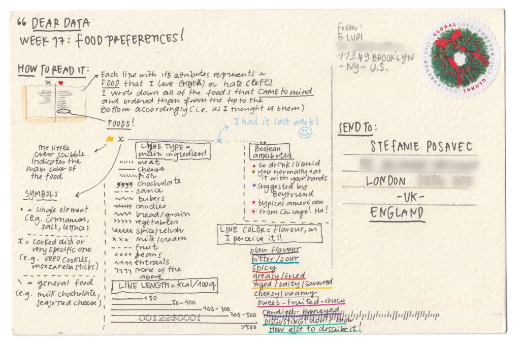 Dear Data Week 17: Food Preferences