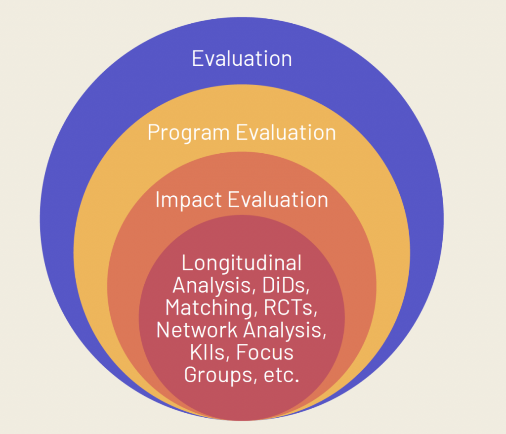 For some kinds of evaluation, there are many better alternatives to RCTs.