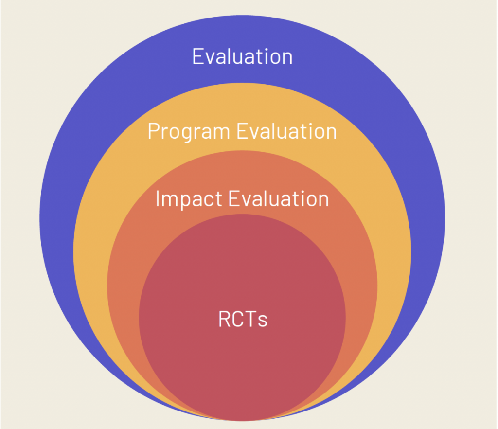 RCTs work well for some times of evaluation, including impact and program evaluation.
