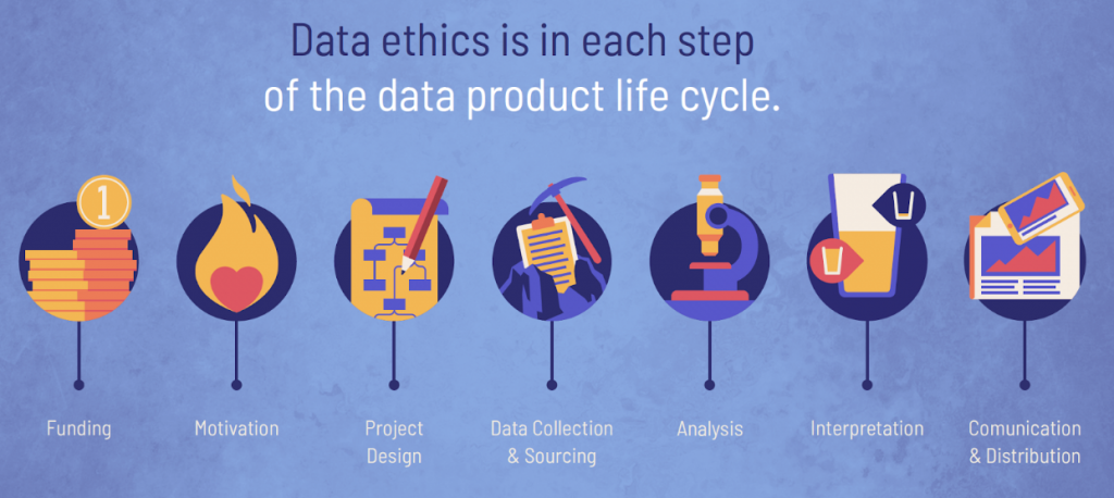 Ethics in data science must be included in every stage of the data product life cycle.