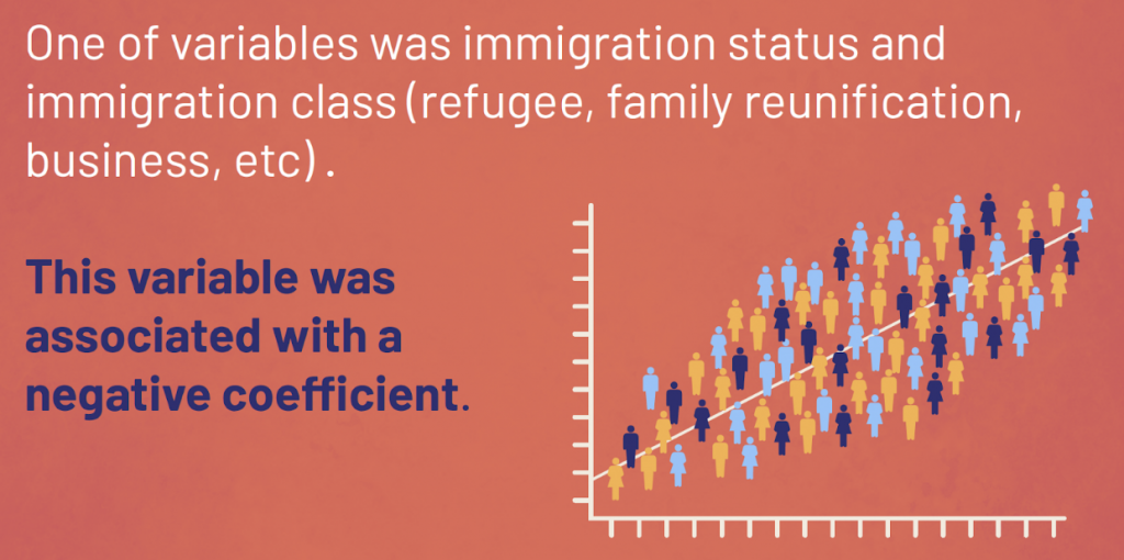 One of the variables was immigration status and immigration class (refugee, family reunification, business, etc.) This variable was associated with a negative coefficient.