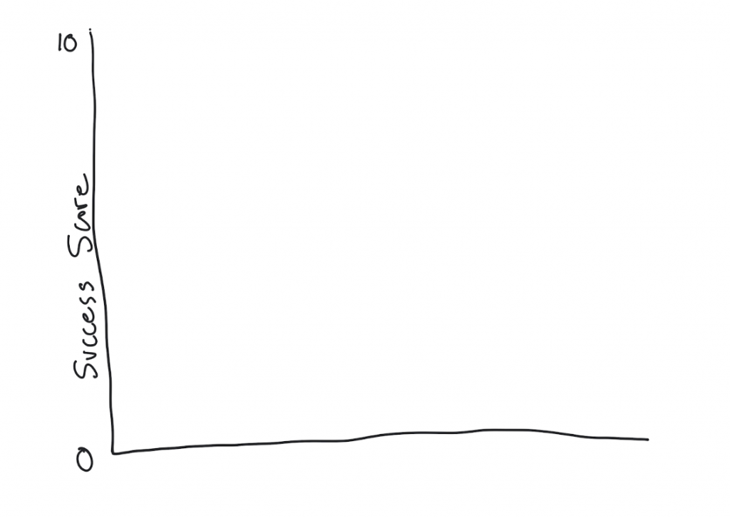 We can visualize success score on a graph like this.