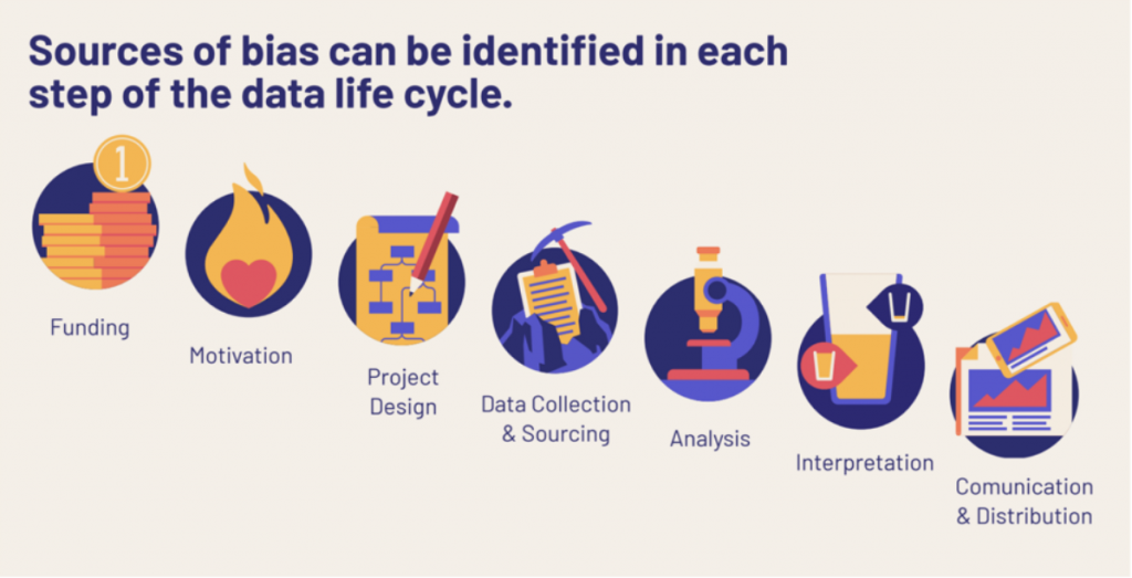 We can identify and correct bias at every stage of the data life cycle.
