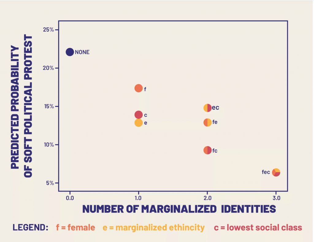 People with more marginalized identities have a lower likelihood of participating in political protests.
