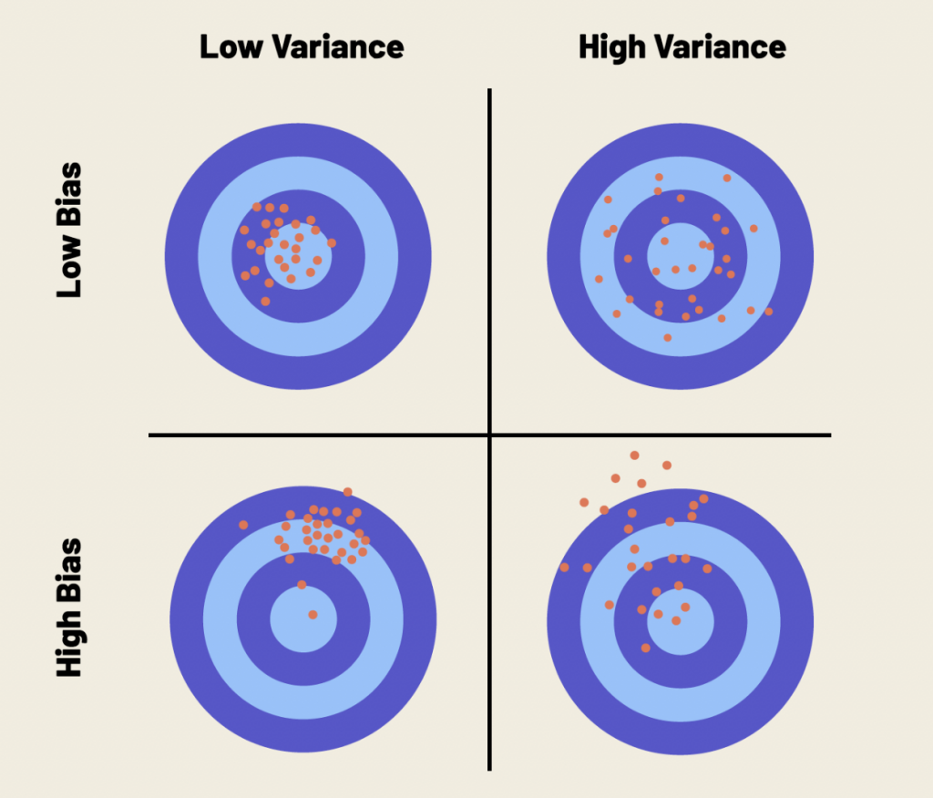 Four target graphs indicate different results based on bias and variance.