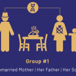 Feminist Perspectives in Survey Research: Who is the Head of Your Household?